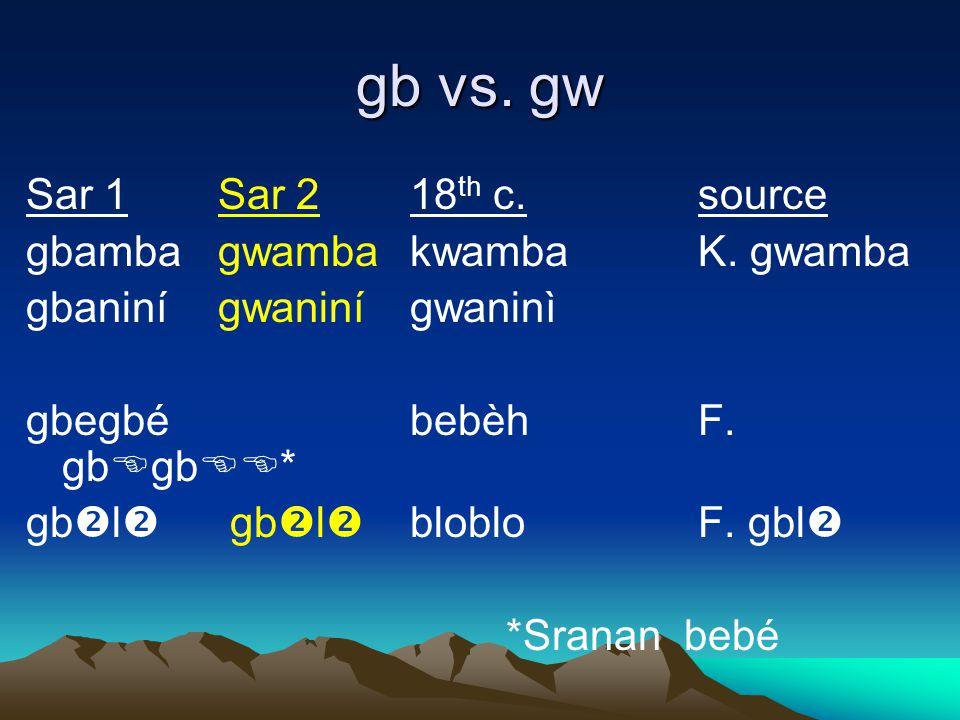 gb vs. gw Sar 1Sar 218 th c.source gbambagwambakwambaK.