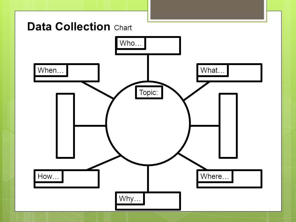 Data Collection Chart Topic: Who… What… Where… Why… How… When…