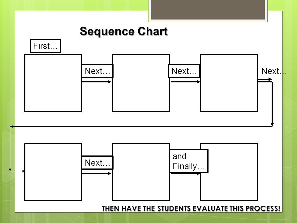 Sequence Chart Next… and Finally… First… THEN HAVE THE STUDENTS EVALUATE THIS PROCESS!