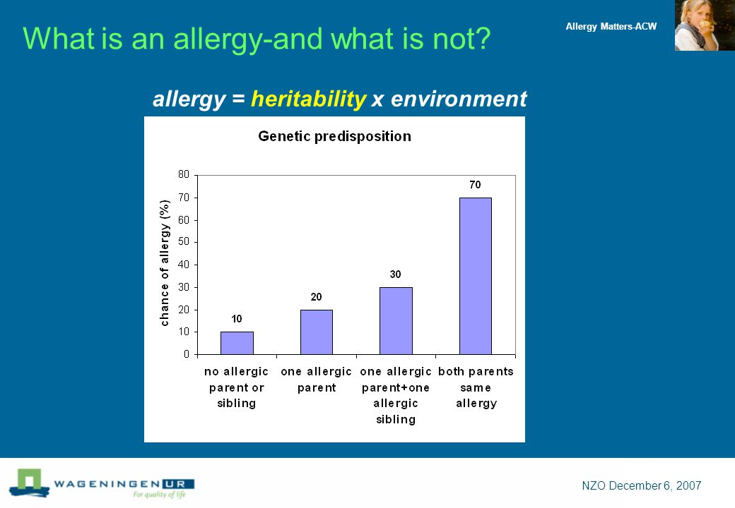 Allergy Matters-ACW NZO December 6, 2007 allergy = heritability x environment What is an allergy-and what is not