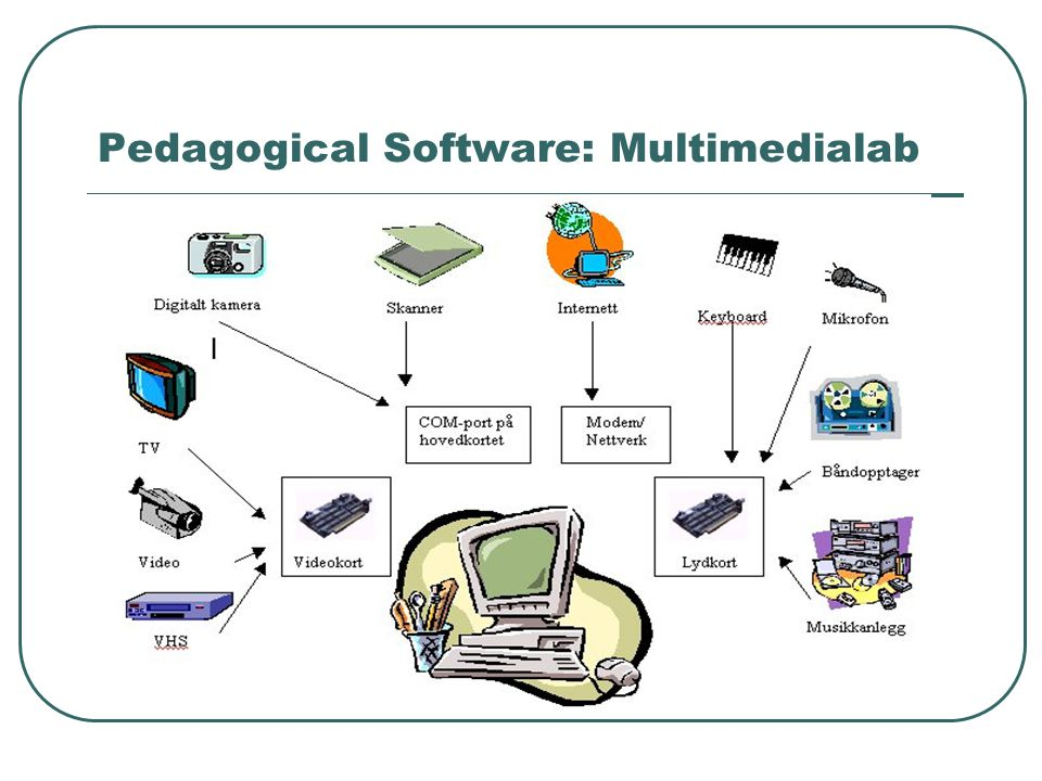 Pedagogical Software: Multimedialab