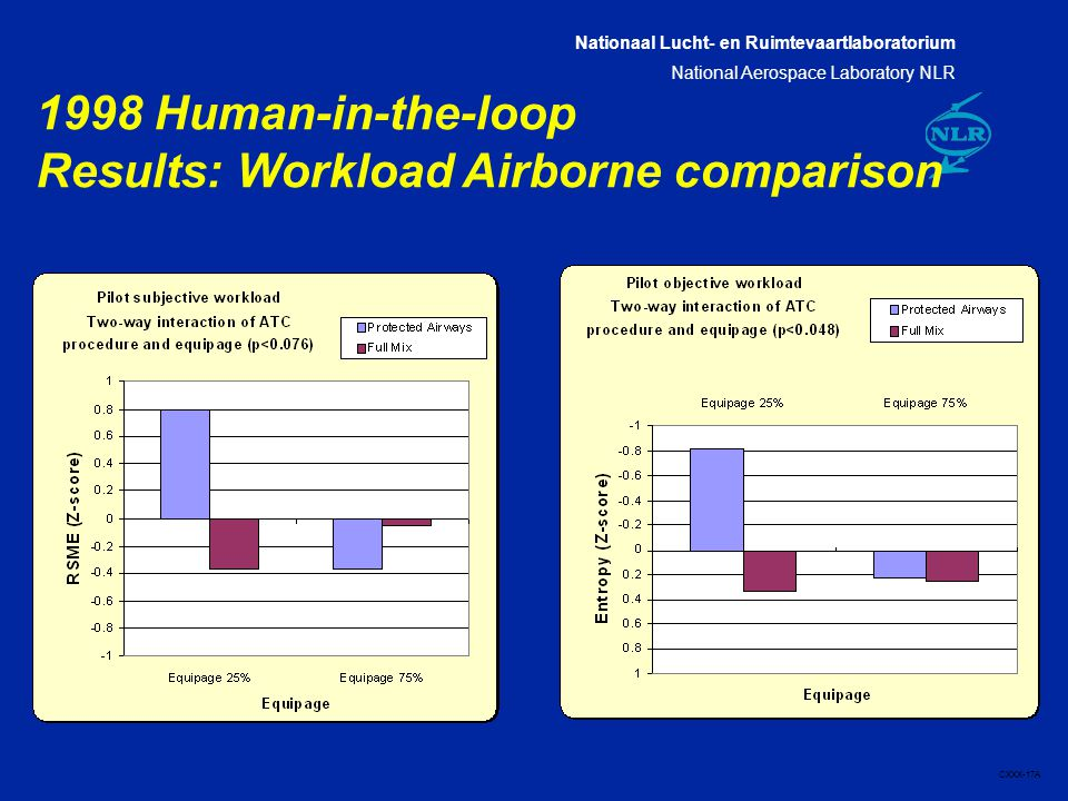 Nationaal Lucht- en Ruimtevaartlaboratorium National Aerospace Laboratory NLR CXXX-17A 1998 Human-in-the-loop Results: Workload Airborne comparison