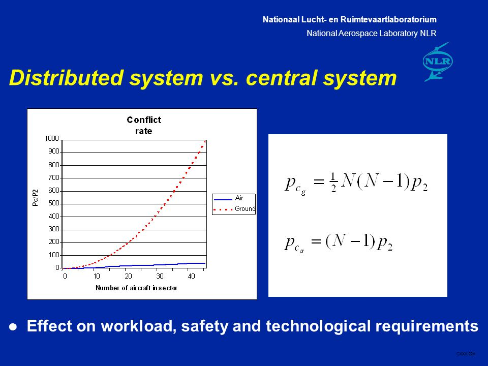 Nationaal Lucht- en Ruimtevaartlaboratorium National Aerospace Laboratory NLR CXXX-22A Distributed system vs.