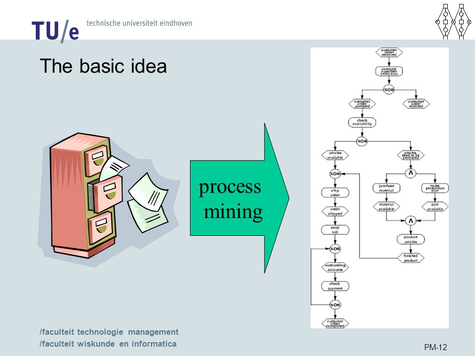 /faculteit technologie management /faculteit wiskunde en informatica PM-12 The basic idea process mining
