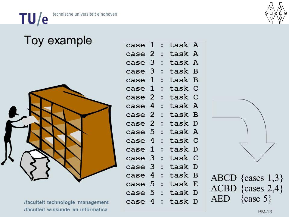 /faculteit technologie management /faculteit wiskunde en informatica PM-13 Toy example case 1 : task A case 2 : task A case 3 : task A case 3 : task B case 1 : task B case 1 : task C case 2 : task C case 4 : task A case 2 : task B case 2 : task D case 5 : task A case 4 : task C case 1 : task D case 3 : task C case 3 : task D case 4 : task B case 5 : task E case 5 : task D case 4 : task D ABCD {cases 1,3} ACBD {cases 2,4} AED {case 5}