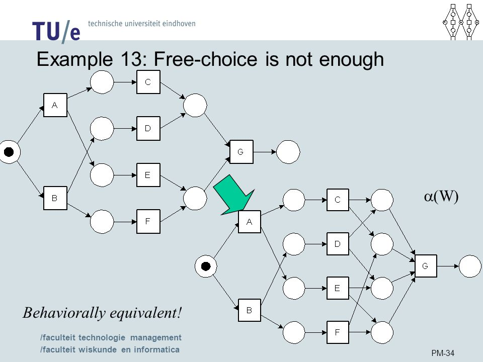 /faculteit technologie management /faculteit wiskunde en informatica PM-34 Example 13: Free-choice is not enough Behaviorally equivalent.