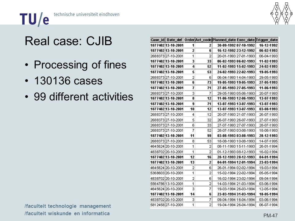 /faculteit technologie management /faculteit wiskunde en informatica PM-47 Real case: CJIB Processing of fines 130136 cases 99 different activities