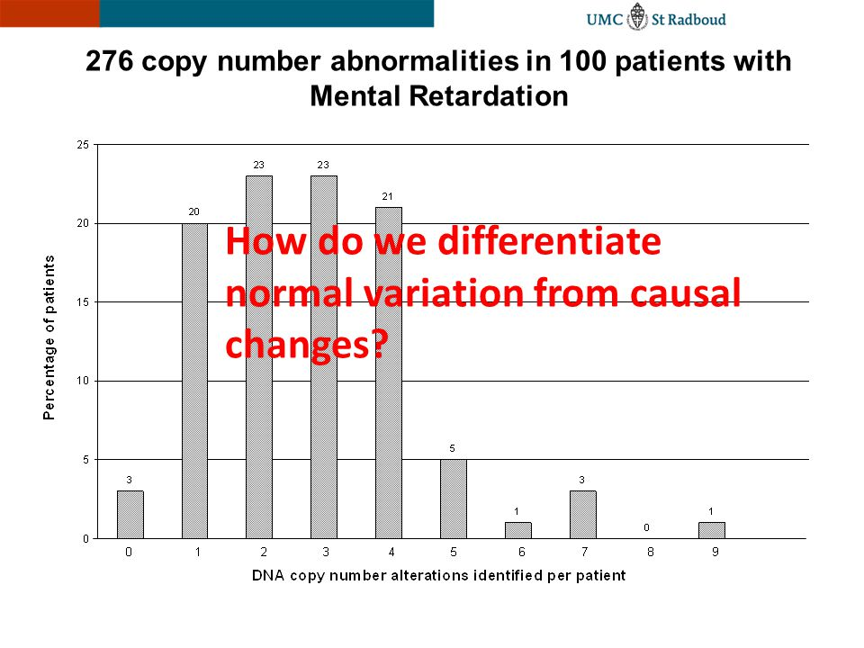 276 copy number abnormalities in 100 patients with Mental Retardation How do we differentiate normal variation from causal changes?