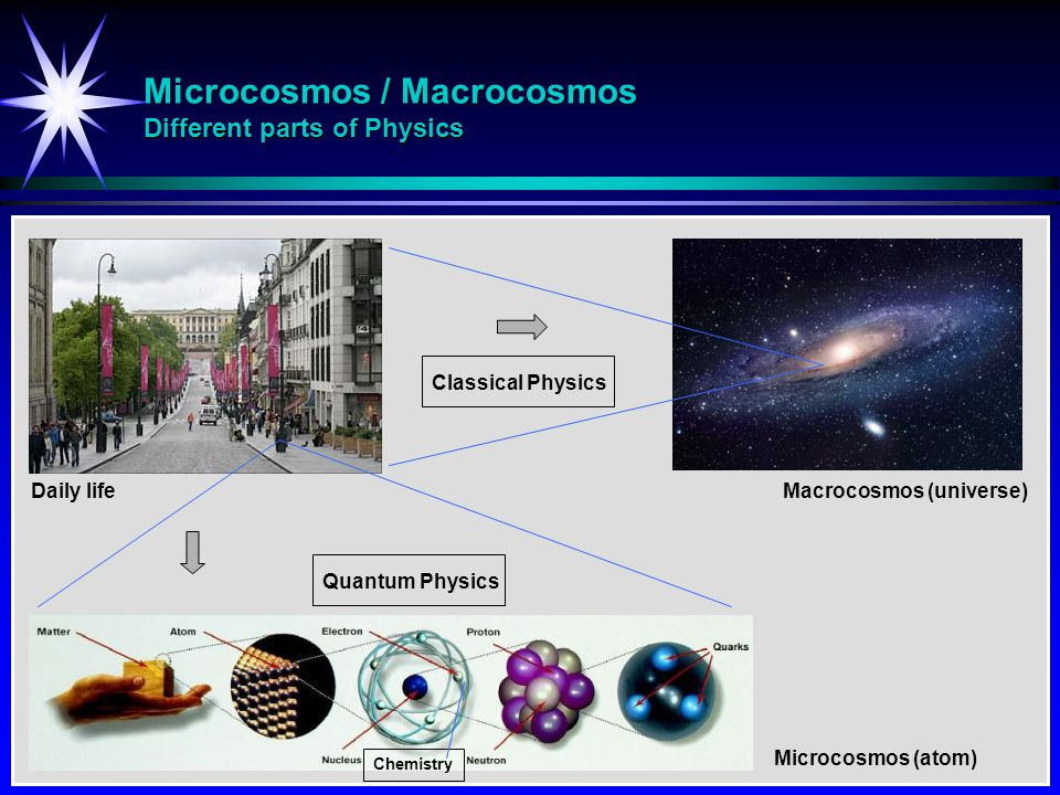 Microcosmos / Macrocosmos Different parts of Physics Macrocosmos (universe) Microcosmos (atom) Daily life Classical Physics Quantum Physics Chemistry
