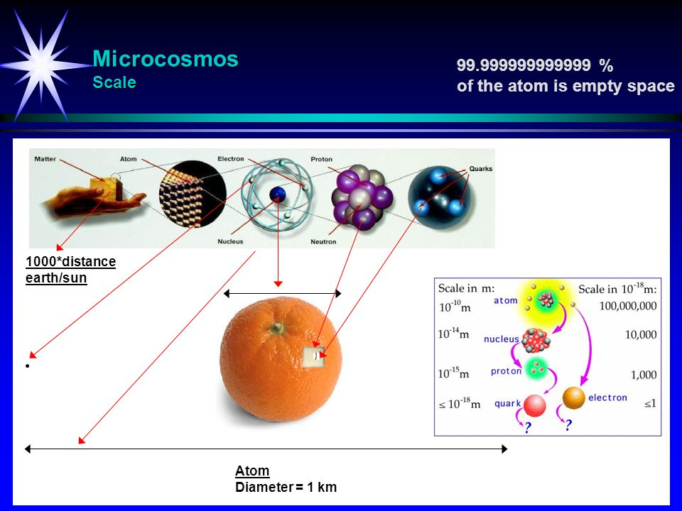 Microcosmos Scale 99.999999999999 % of the atom is empty space Atom Diameter = 1 km 1000*distance earth/sun