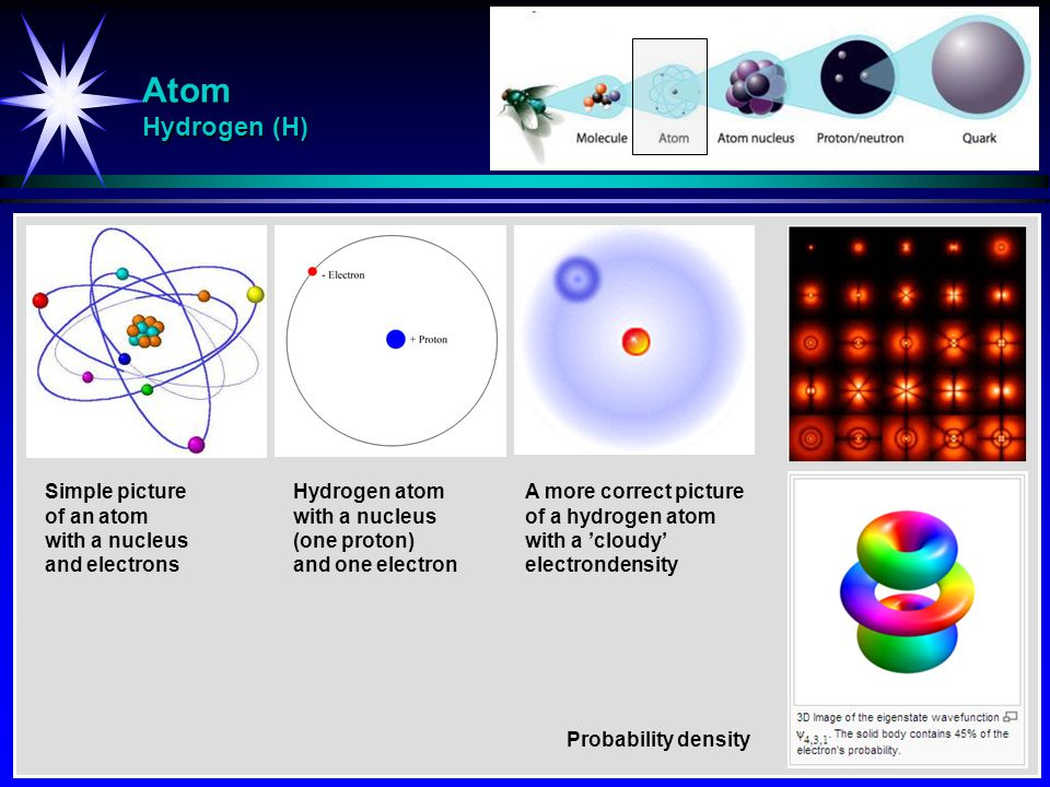 Atom Hydrogen (H) Simple picture of an atom with a nucleus and electrons Hydrogen atom with a nucleus (one proton) and one electron A more correct pic