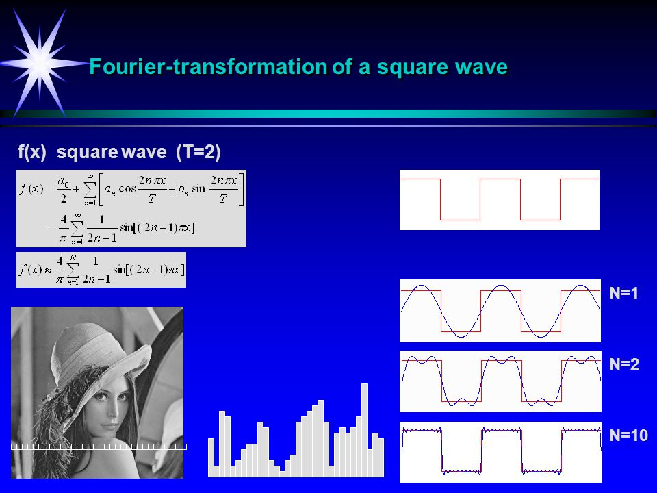 Fourier-transformation of a square wave f(x) square wave (T=2) N=2 N=10 N=1