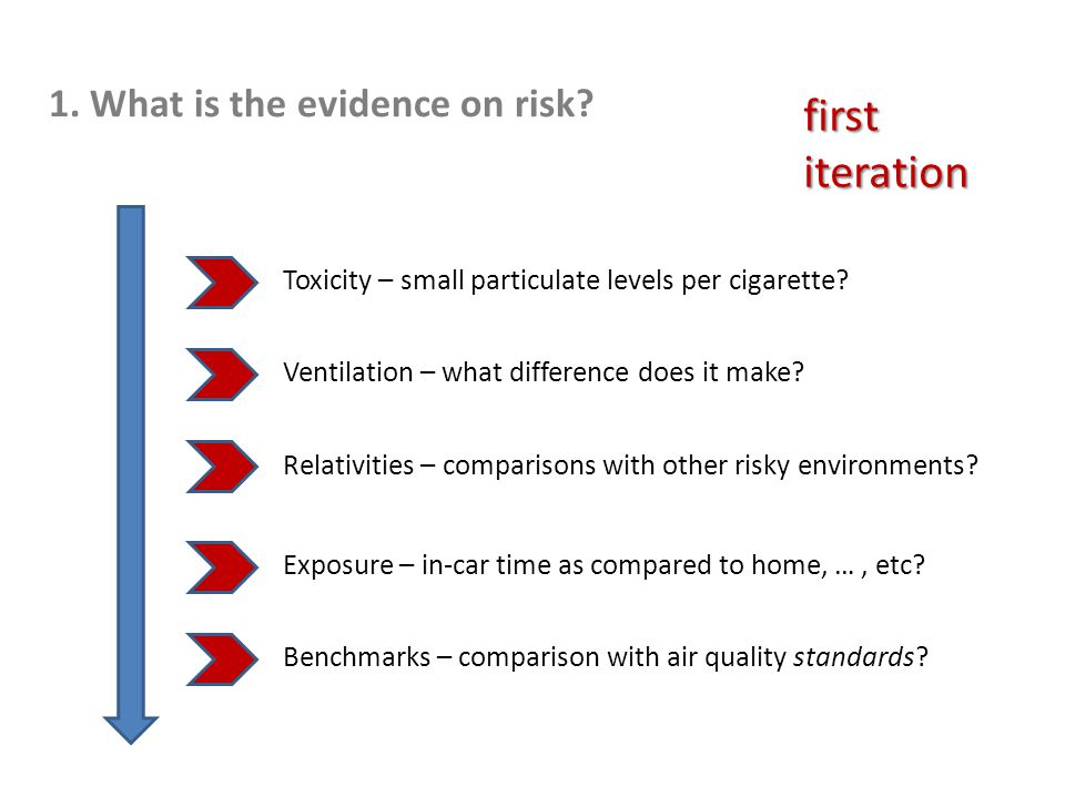 first iteration 1. What is the evidence on risk.