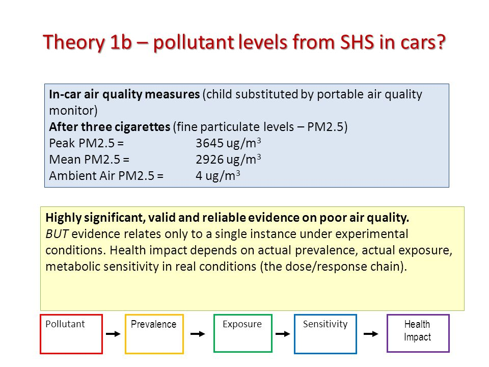Theory 1b – pollutant levels from SHS in cars.
