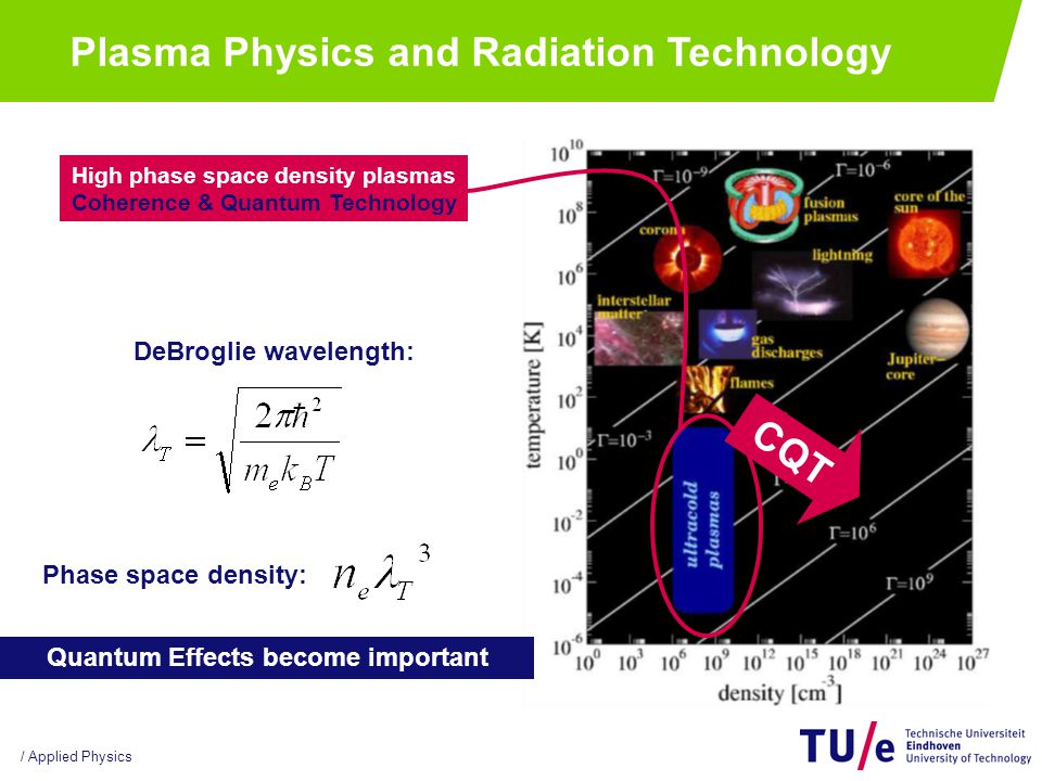 / Applied Physics Plasma Physics and Radiation Technology Science & Technology of Nuclear fusion High temperature, magnetically confined plasmas Group will have experimental focus Strong collaboration with national and international facilities world wide  Fusion courses as electives in Plasma track, but also: Independent / interdisciplinary master  More details in separate presentation