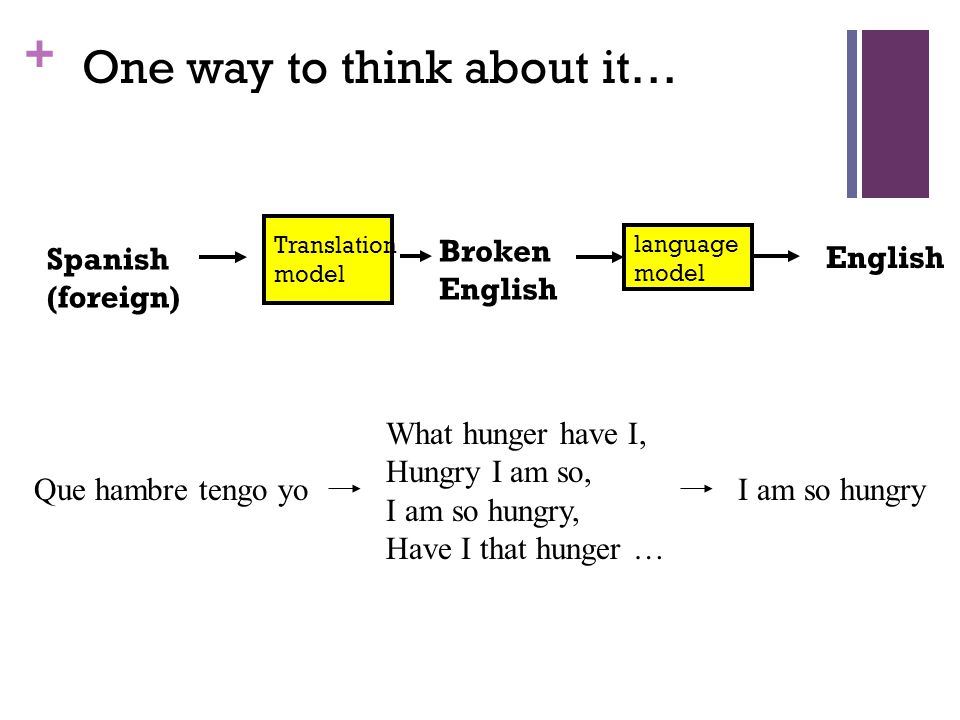 + One way to think about it… Spanish (foreign) Translation model language model Broken English Que hambre tengo yo What hunger have I, Hungry I am so, I am so hungry, Have I that hunger … I am so hungry