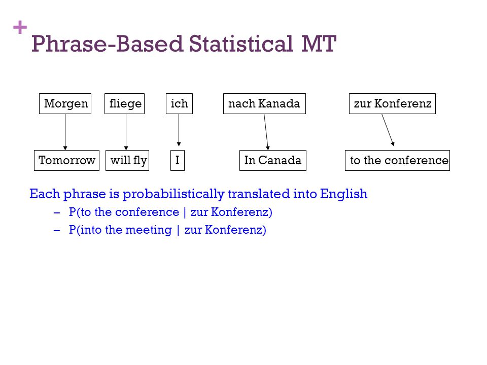 + Phrase-Based Statistical MT Each phrase is probabilistically translated into English –P(to the conference | zur Konferenz) –P(into the meeting | zur Konferenz) Morgenfliegeichnach Kanadazur Konferenz Tomorrow Iwill flyto the conferenceIn Canada
