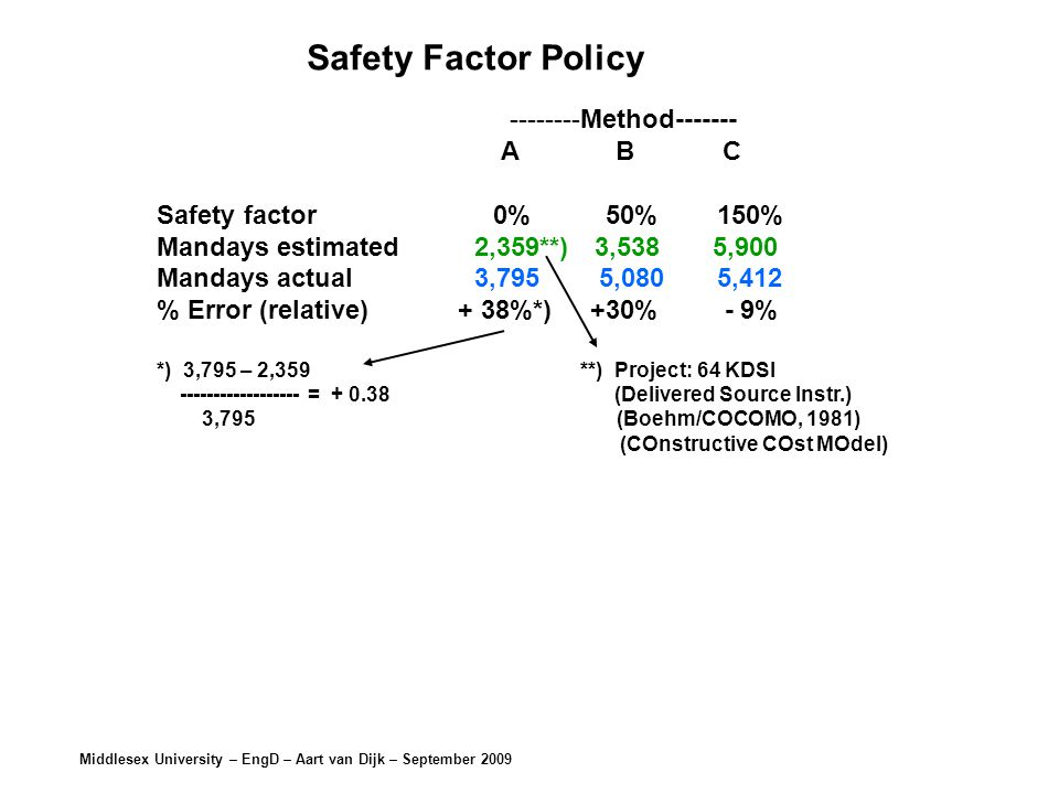 Middlesex University – EngD – Aart van Dijk – September Method A B C Safety factor 0% 50% 150% Mandays estimated 2,359**) 3,538 5,900 Mandays actual 3,795 5,080 5,412 % Error (relative) + 38%*) +30% - 9% *) 3,795 – 2,359**) Project: 64 KDSI = (Delivered Source Instr.) 3,795 (Boehm/COCOMO, 1981) (COnstructive COst MOdel) Safety Factor Policy