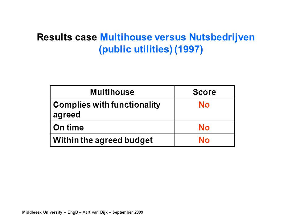 Middlesex University – EngD – Aart van Dijk – September 2009 MultihouseScore Complies with functionality agreed No On timeNo Within the agreed budgetNo Results case Multihouse versus Nutsbedrijven (public utilities) (1997)