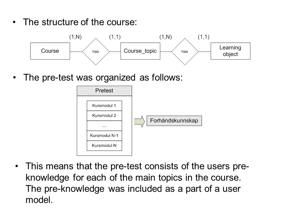 The pre-test was organized as follows: This means that the pre-test consists of the users pre- knowledge for each of the main topics in the course.