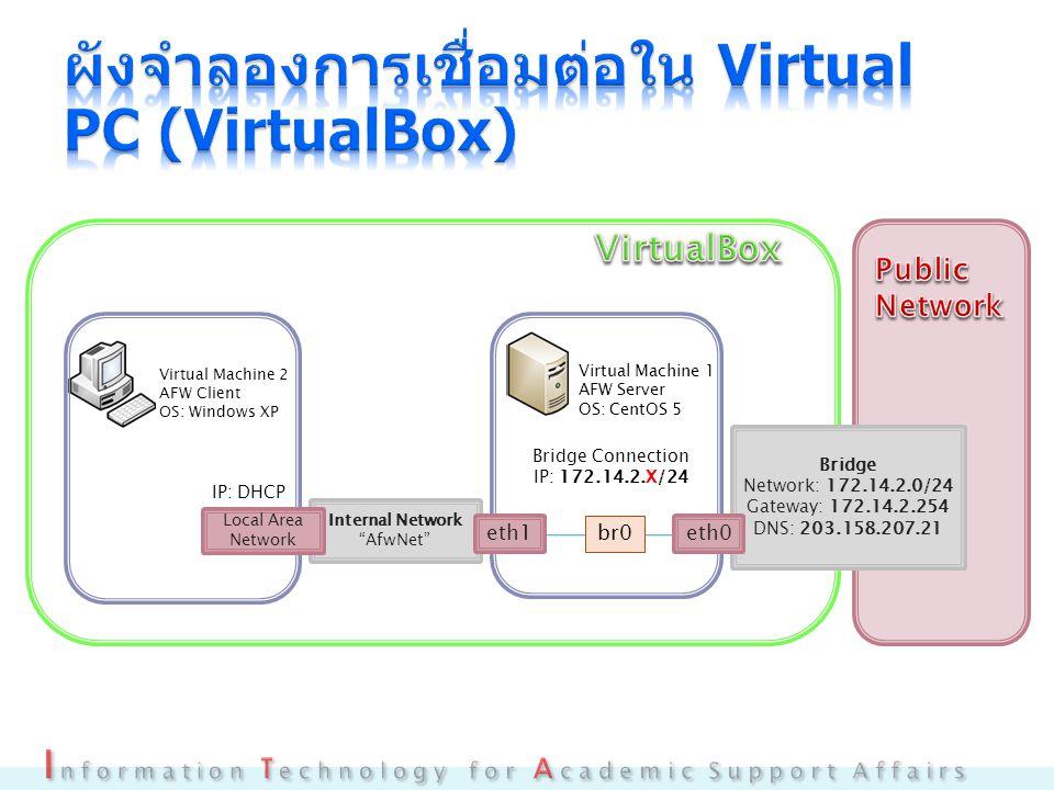 Bridge Network: 172.14.2.0/24 Gateway: 172.14.2.254 DNS: 203.158.207.21 eth0 Internal Network AfwNet eth1 Local Area Network Virtual Machine 1 AFW Server OS: CentOS 5 br0 Bridge Connection IP: 172.14.2.X/24 IP: DHCP Virtual Machine 2 AFW Client OS: Windows XP