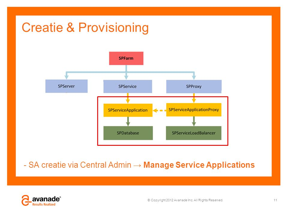 © Copyright 2012 Avanade Inc. All Rights Reserved. Creatie & Provisioning - SA creatie via Central Admin → Manage Service Applications 11