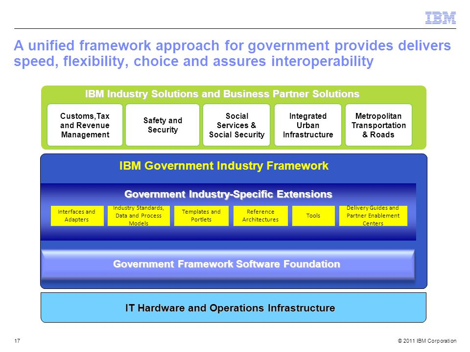 © 2011 IBM Corporation 17 A unified framework approach for government provides delivers speed, flexibility, choice and assures interoperability IT Hardware and Operations Infrastructure Industry Standards, Data and Process Models Interfaces and Adapters Tools Templates and Portlets Reference Architectures Delivery Guides and Partner Enablement Centers Government Framework Software Foundation IBM Government Industry Framework Government Industry-Specific Extensions Customs,Tax and Revenue Management Safety and Security Social Services & Social Security Integrated Urban Infrastructure Metropolitan Transportation & Roads IBM Industry Solutions and Business Partner Solutions