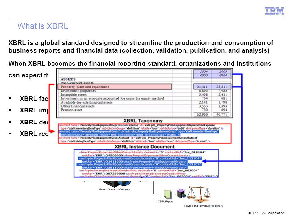 © 2011 IBM Corporation What is XBRL When XBRL becomes the financial reporting standard, organizations and institutions can expect the following advantages:  XBRL facilitates re-use  XBRL improves data quality  XBRL decreases costs related to data analysis  XBRL reduces overall time of financial reporting XBRL is a global standard designed to streamline the production and consumption of business reports and financial data (collection, validation, publication, and analysis)