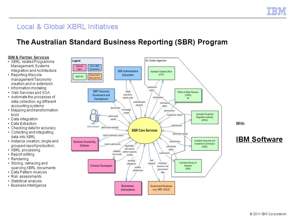 © 2011 IBM Corporation With IBM Software IBM & Partner Services XBRL related Programme Management, Systems Integration and Architecture Reporting lifecycle management Taxonomy creation and or extension Information modeling Web Services and SOA Automate the processes of data collection, eg different accounting systems Mapping and transformation tools Data integration Data Extraction Checking data for accuracy Collecting and integrating data into XBRL Instance creation, single and grouped report production, XBRL processing Report editing Rendering Storing, retrieving and querying XBRL documents Data Pattern Analysis Risk assessments Statistical analysis Business Intelligence Local & Global XBRL Initiatives The Australian Standard Business Reporting (SBR) Program