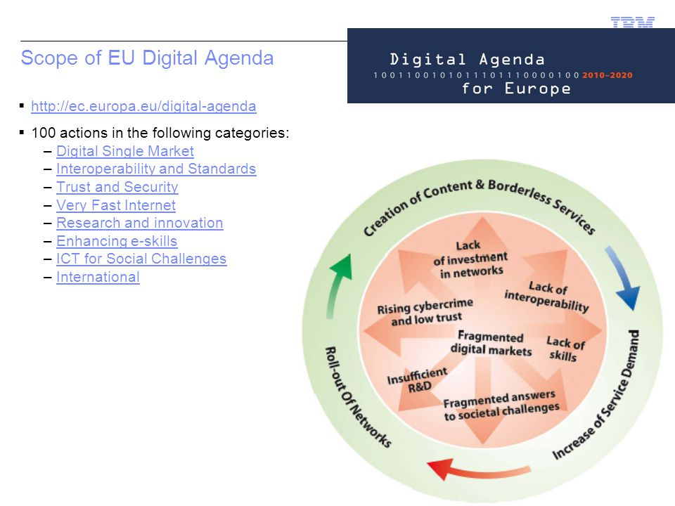 © 2011 IBM Corporation Scope of EU Digital Agenda       100 actions in the following categories: –Digital Single MarketDigital Single Market –Interoperability and StandardsInteroperability and Standards –Trust and SecurityTrust and Security –Very Fast InternetVery Fast Internet –Research and innovationResearch and innovation –Enhancing e-skillsEnhancing e-skills –ICT for Social ChallengesICT for Social Challenges –InternationalInternational