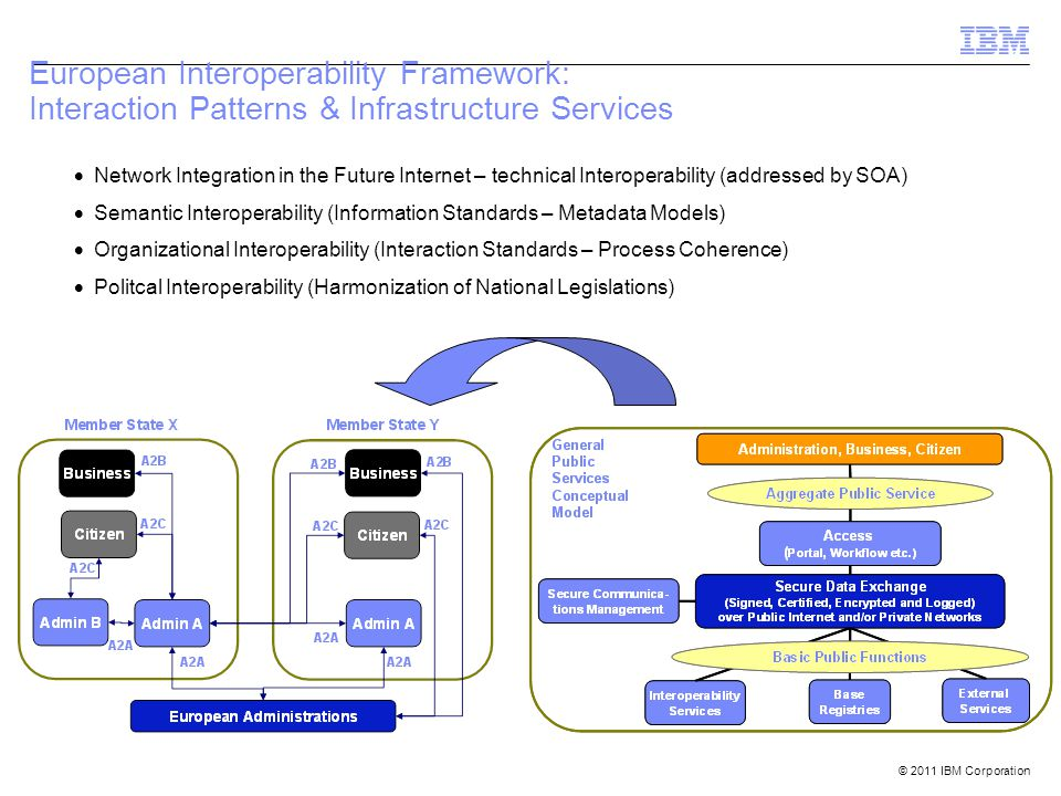 © 2011 IBM Corporation European Interoperability Framework: Interaction Patterns & Infrastructure Services  Network Integration in the Future Internet – technical Interoperability (addressed by SOA)  Semantic Interoperability (Information Standards – Metadata Models)  Organizational Interoperability (Interaction Standards – Process Coherence)  Politcal Interoperability (Harmonization of National Legislations)