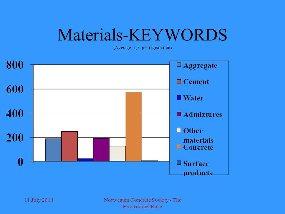 11 July 2014Norwegian Concrete Society - The Environmet Base Materials-KEYWORDS (Average 1,3 per registration)