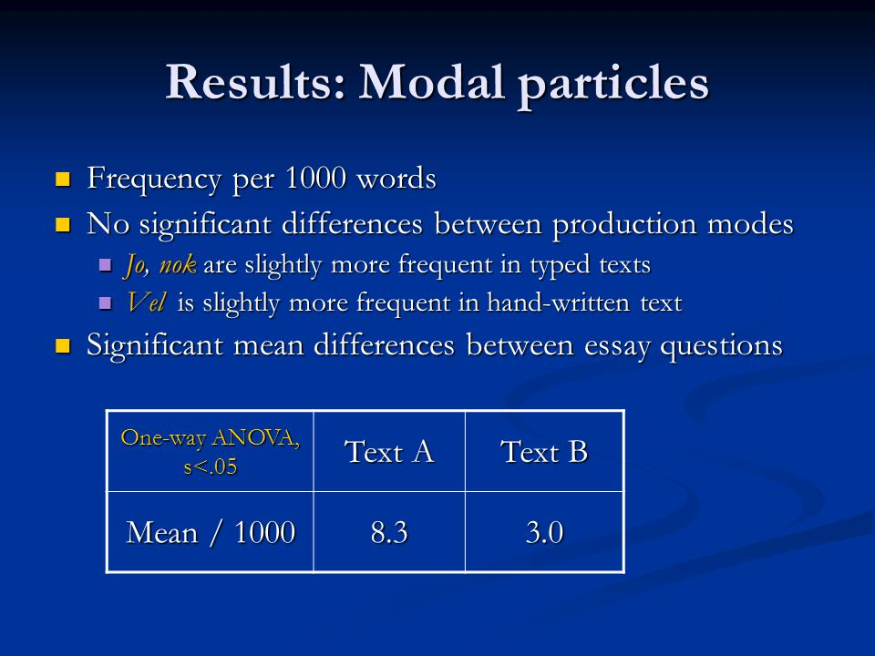 Results: Modal particles Frequency per 1000 words Frequency per 1000 words No significant differences between production modes No significant differences between production modes Jo, nok are slightly more frequent in typed texts Jo, nok are slightly more frequent in typed texts Vel is slightly more frequent in hand-written text Vel is slightly more frequent in hand-written text Significant mean differences between essay questions Significant mean differences between essay questions One-way ANOVA, s<.05 Text A Text B Mean / 1000 8.33.0