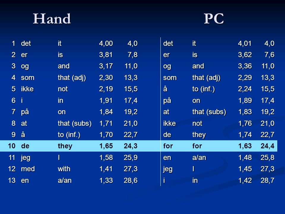 Hand PC 1detit4,004,0detit4,014,0 2eris3,817,8eris3,627,6 3ogand3,1711,0ogand3,3611,0 4som that (adj) 2,3013,3som 2,2913,3 5ikkenot2,1915,5å to (inf.) 2,2415,5 6iin1,9117,4påon1,8917,4 7påon1,8419,2at that (subs) 1,8319,2 8at 1,7121,0ikkenot1,7621,0 9å to (inf.) 1,7022,7dethey1,7422,7 10dethey1,6524,3for 1,6324,4 11jegI1,5825,9ena/an1,4825,8 12medwith1,4127,3jegI1,4527,3 13ena/an1,3328,6iin1,4228,7