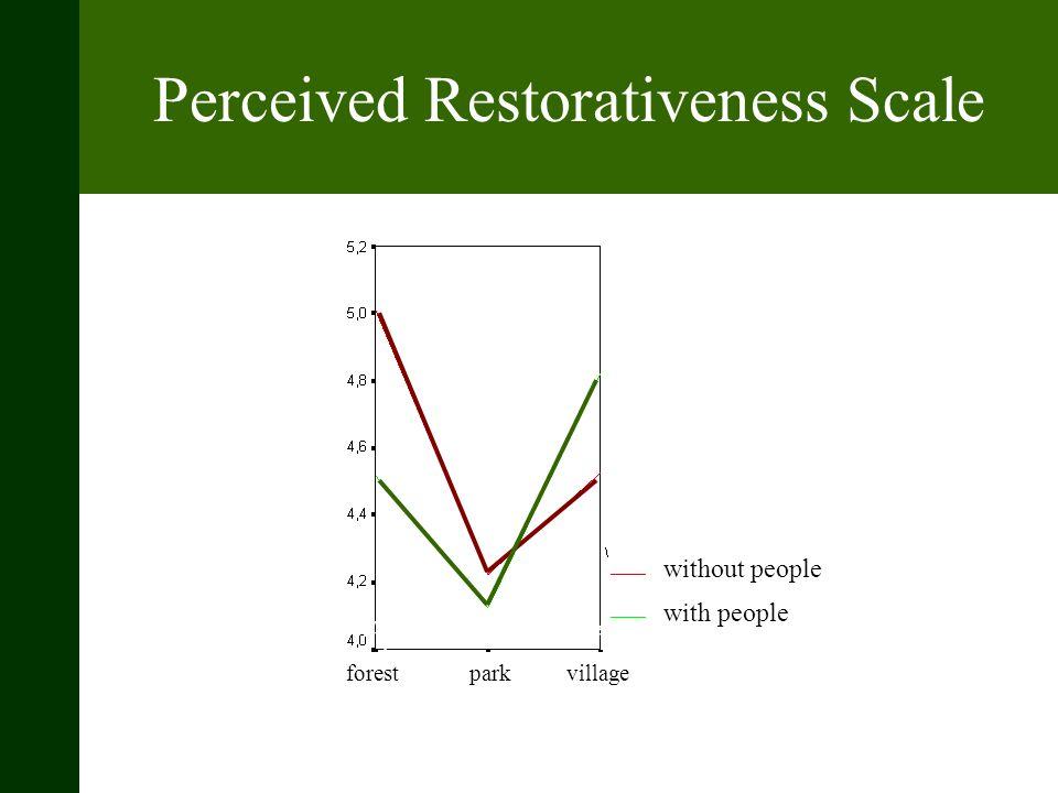 Perceived Restorativeness Scale Een hoger gemiddelde betekent een hogere waargenomen restoratie Park minder waargenomen restoratie dan bos en stadje.