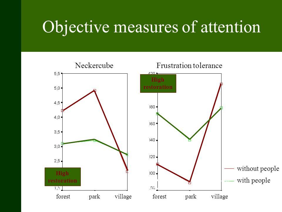 Objective measures of attention Een hoger gemiddelde betekent een lager herstel Stadje minder versprongen dan park Een hoger gemiddelde betekent een h