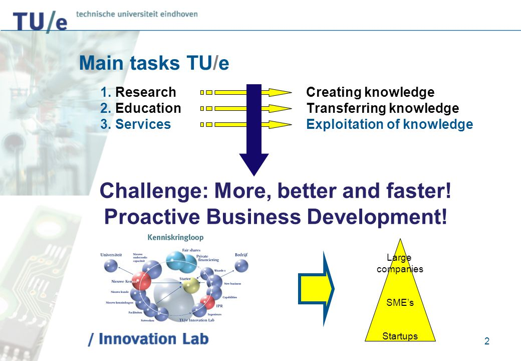 Contact and information:  TU/e Innovation Lab Organization for Innovation, Knowledge & Technology Transfer & Business Development of Eindhoven University of Technology  TU/e Innovation Lab B.V.