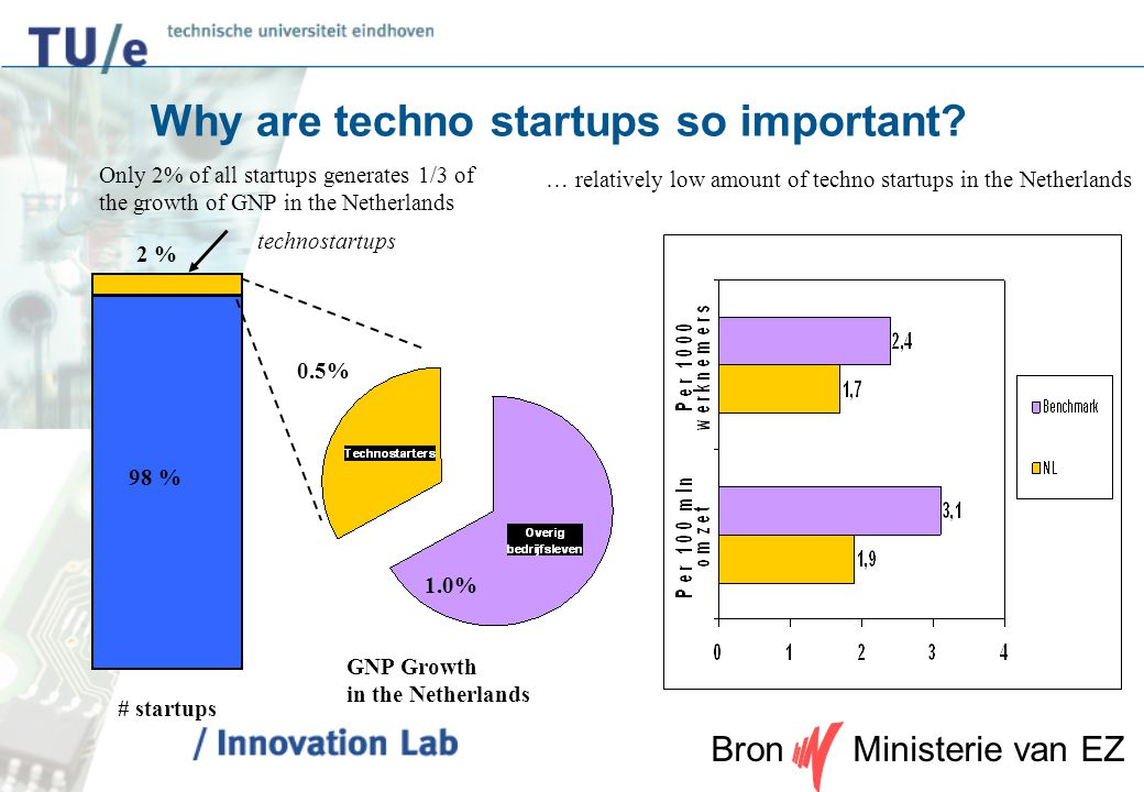 6 … relatively low amount of techno startups in the Netherlands Only 2% of all startups generates 1/3 of the growth of GNP in the Netherlands # startu