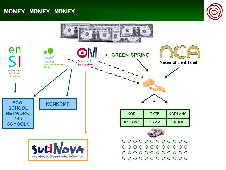 GREEN SPRING KÖNKOMP ECO- SCHOOL NETWORK: 145 SCHOOLS MONEY…MONEY…MONEY… KÖR TKTE KÖRLÁNC KOKOSZZ.SZÍV KNHOE
