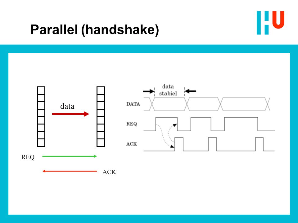 REQ ACK data Parallel (handshake)