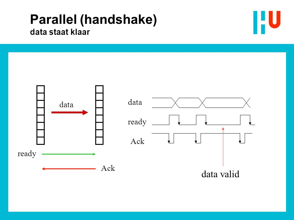 ready Ack data ready Ack data valid Parallel (handshake) data staat klaar