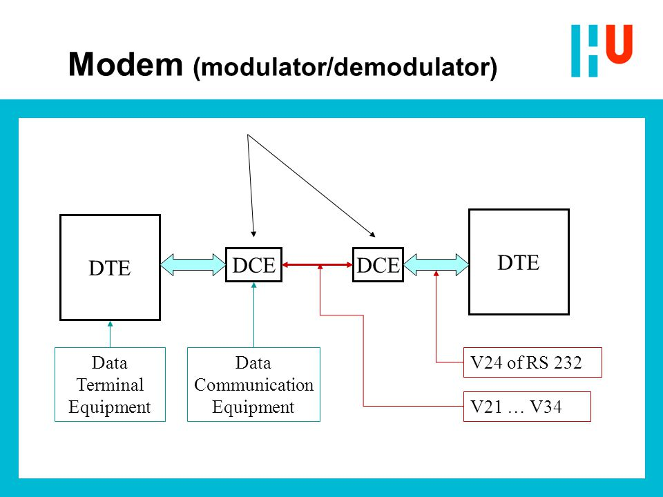 DTE DCE Data Terminal Equipment Data Communication Equipment V24 of RS 232 V21 … V34 Modem (modulator/demodulator)