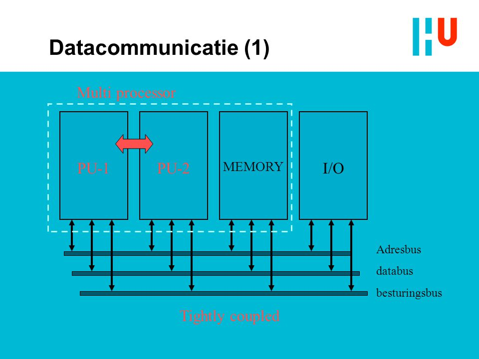 PU-1 MEMORY I/O Adresbus databus besturingsbus PU-2 Tightly coupled Multi processor Datacommunicatie (1)