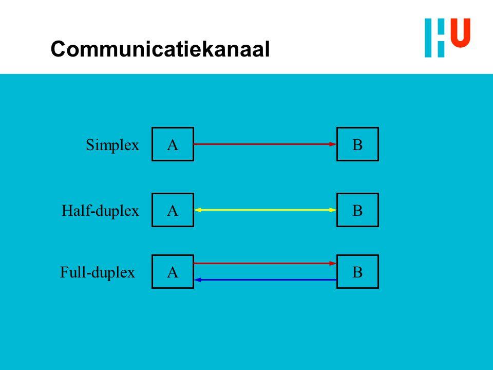 AB AB AB Simplex Half-duplex Full-duplex Communicatiekanaal
