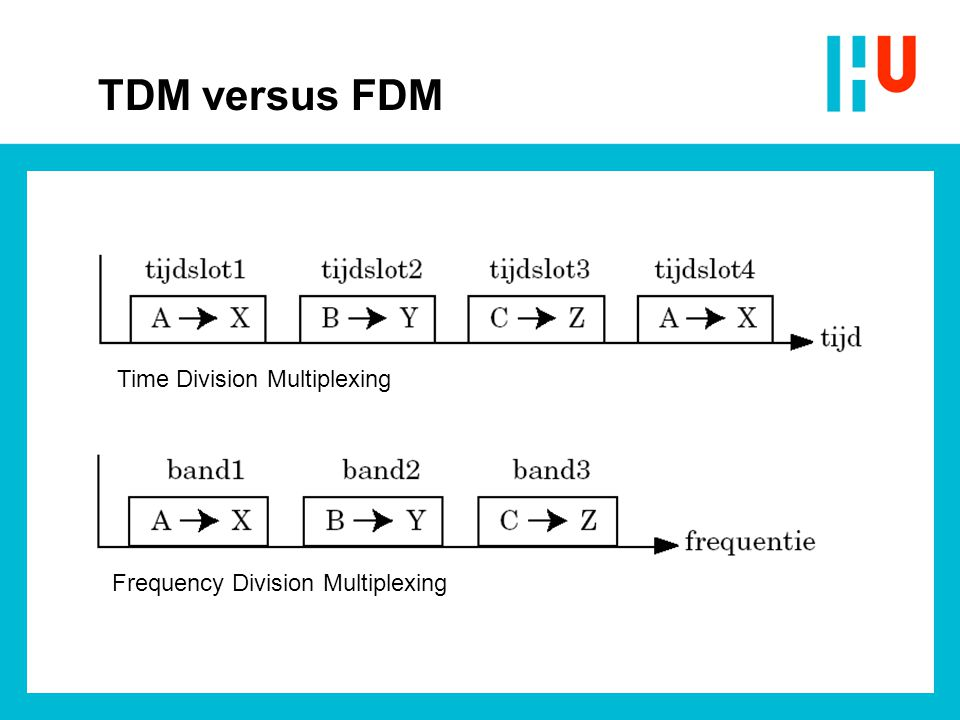 TDM versus FDM Frequency Division Multiplexing Time Division Multiplexing