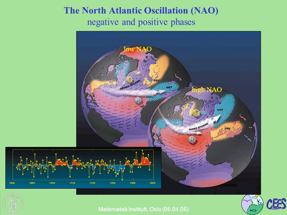 Matematisk Institutt, Oslo (05.04.05) The North Atlantic Oscillation (NAO) negative and positive phases NAO index 1860-2000 high NAO low NAO