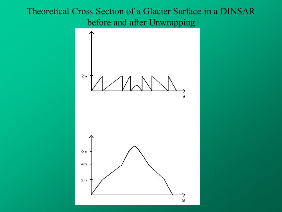 Theoretical Cross Section of a Glacier Surface in a DINSAR before and after Unwrapping