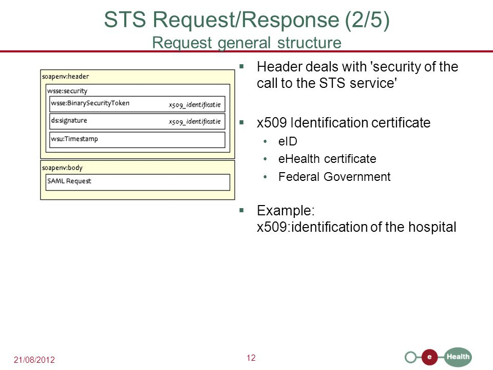 12 21/08/2012 STS Request/Response (2/5) Request general structure  Header deals with security of the call to the STS service  x509 Identification certificate eID eHealth certificate Federal Government  Example: x509:identification of the hospital