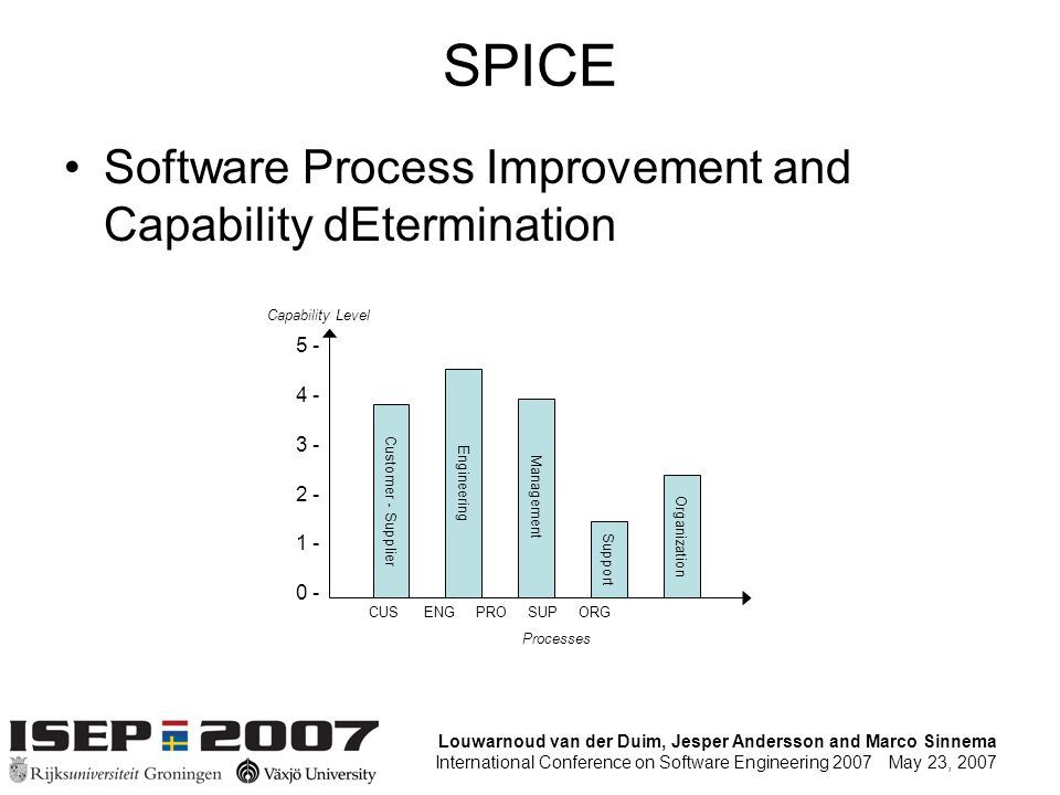 Louwarnoud van der Duim, Jesper Andersson and Marco Sinnema International Conference on Software Engineering 2007 May 23, 2007 SPICE Software Process Improvement and Capability dEtermination Processes Capability Level Customer - Supplier Engineering Management Support Organization 5 - 4 - 3 - 2 - 1 - 0 - CUS ENG PRO SUP ORG