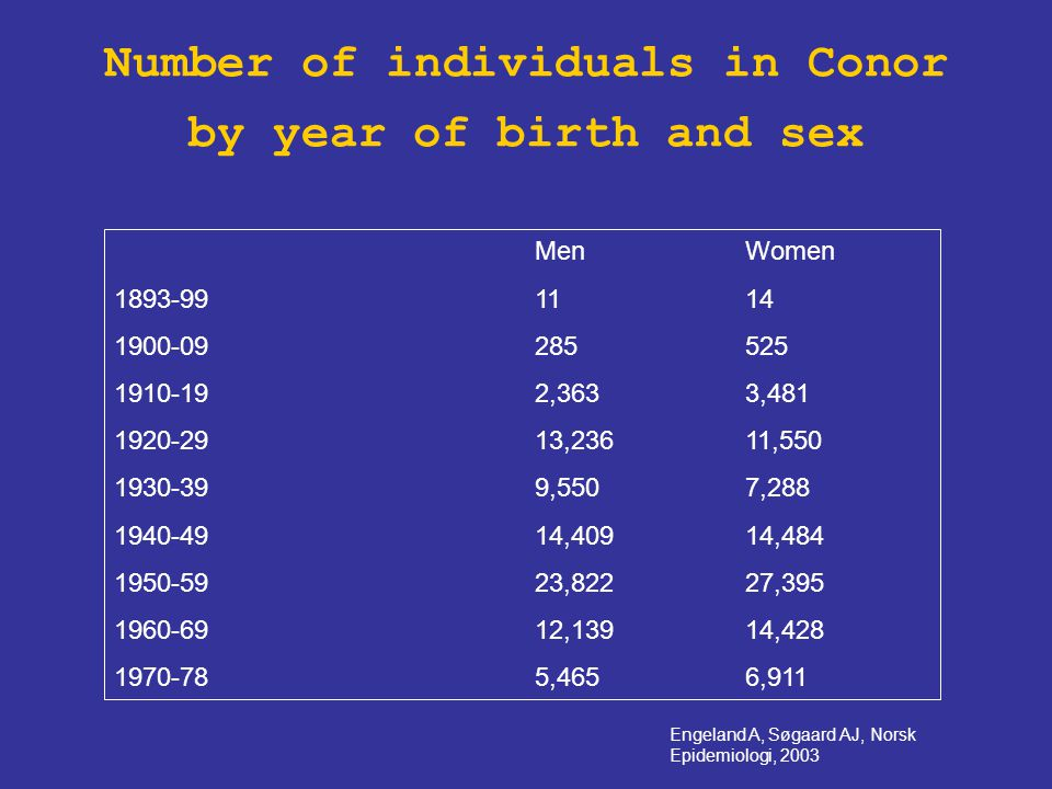 Number of individuals in Conor by year of birth and sex MenWomen 1893-991114 1900-09285525 1910-192,3633,481 1920-2913,23611,550 1930-399,5507,288 194